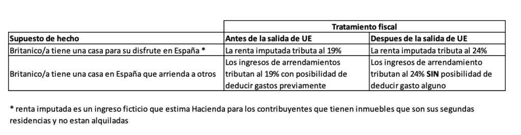 Cuadro con los cambios en el tratamiento fiscal de los británicos en España tras el Brexit